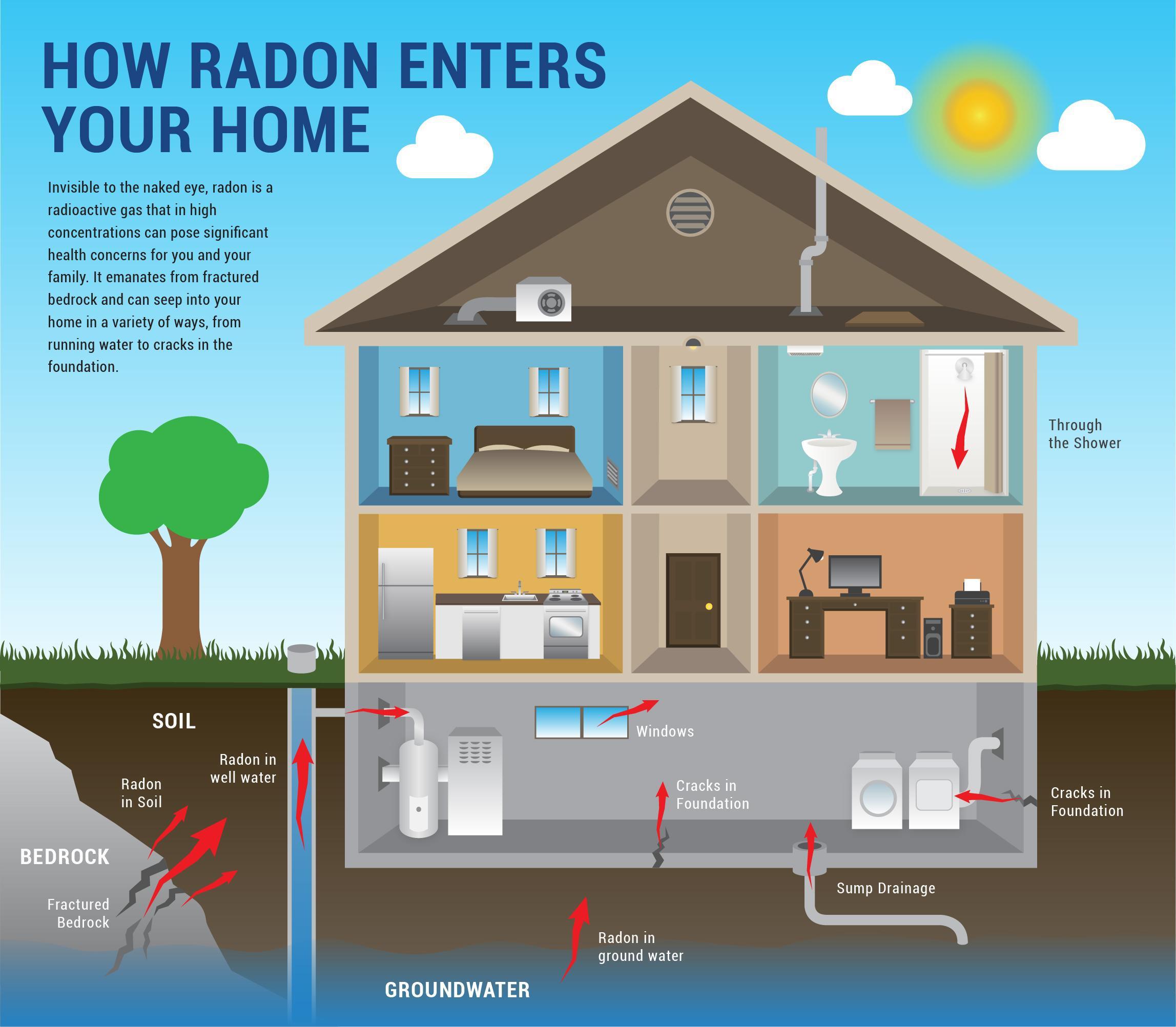 how_radon_enters_home